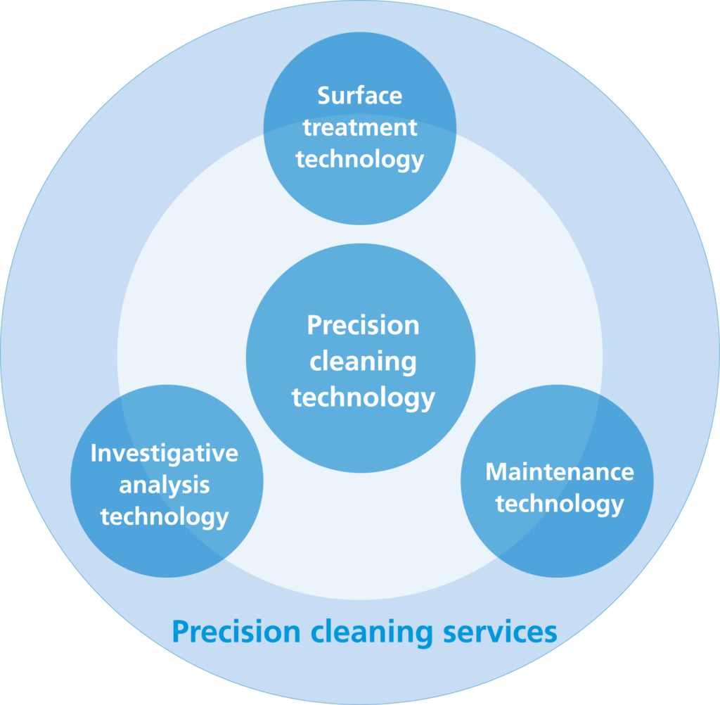 Four values of our precision cleaning services