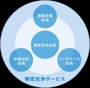 精密洗浄サービス概念図