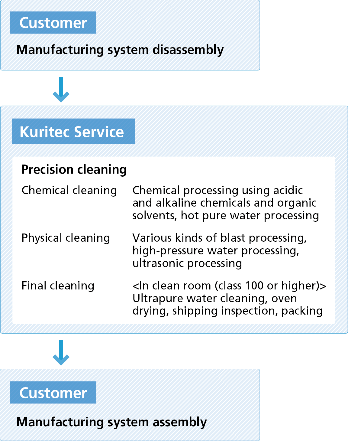 Example of precision cleaning workflow